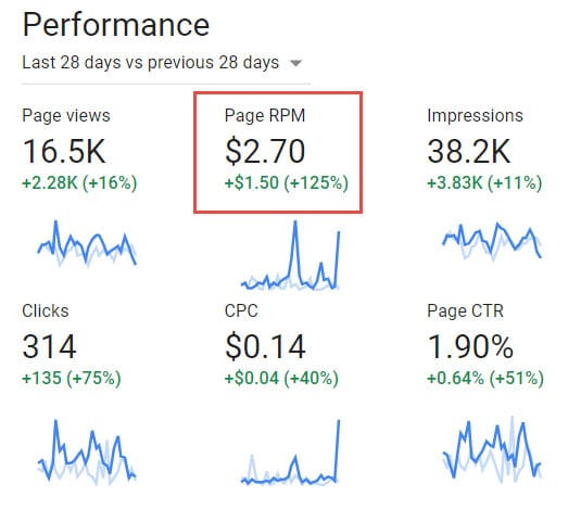 Page RPM in AdSense