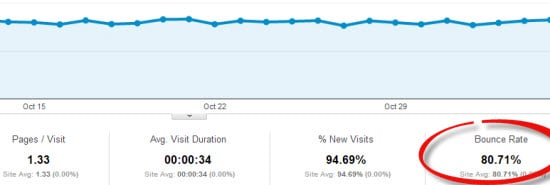 How to Reduce Bounce Rate of Your Website or Blog